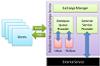 Database-based High Performance Message Exchange Service for Enterprise Applications