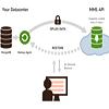Se préparer pour son premier déploiement MongoDB : Sauvegarde et Sécurité