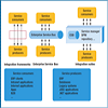 Service-Oriented Architecture and Legacy Systems