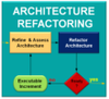 Trust is good, Control is better - Software Architecture Assessment