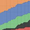 Tracking Schedule Progress in Agile