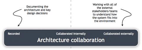 Architecture collaboration