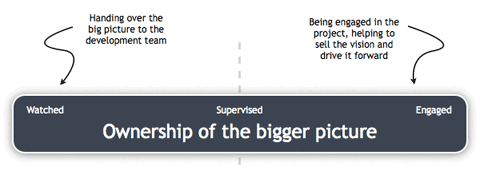 Ownership of the bigger picture