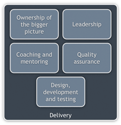The role of a hands-on software architect from a delivery perspective
