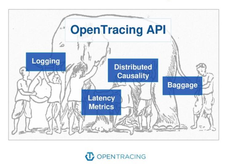 Ecossistema OpenTracing