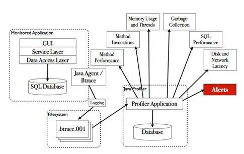 Figure 18: Aperçu d'une architecture possible permettant le profilage d'une application avec les outils décrits dans cet article