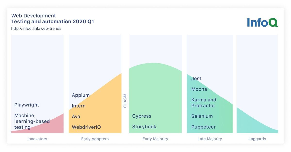 InfoQ Web Development Trends Testing and Automation