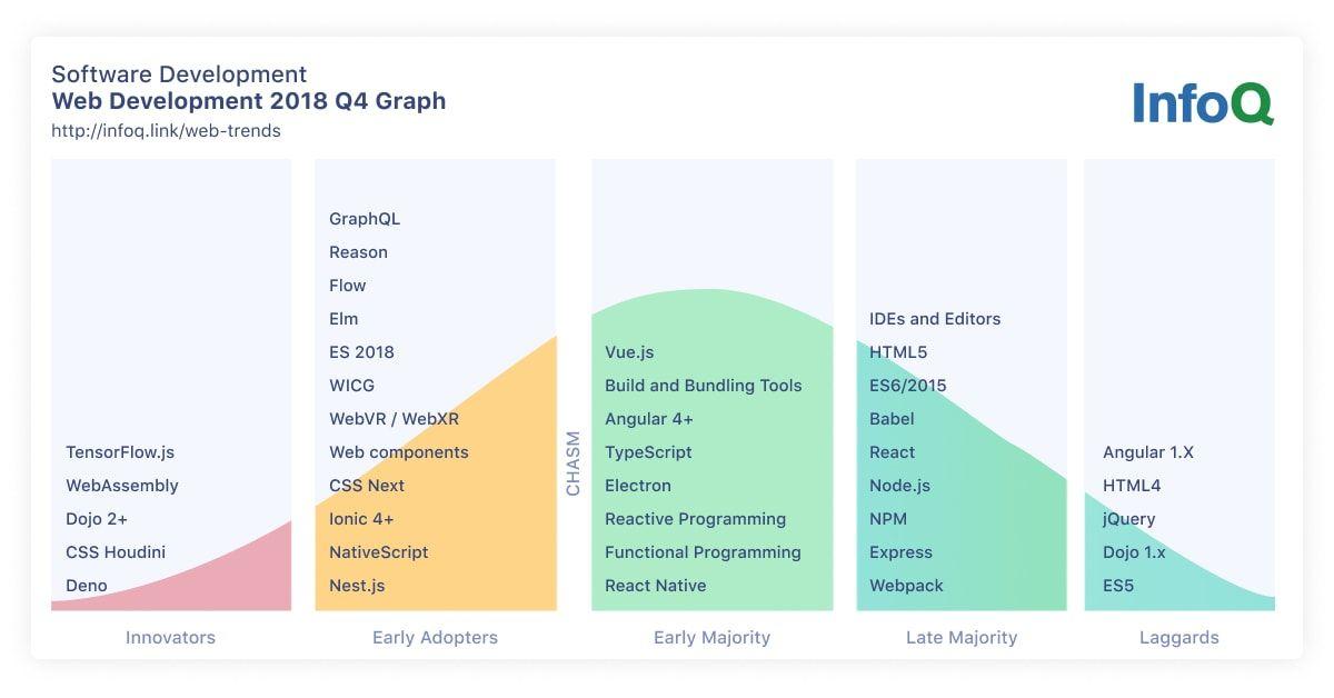 InfoQ Web Deveopment Trends 2018 Q4