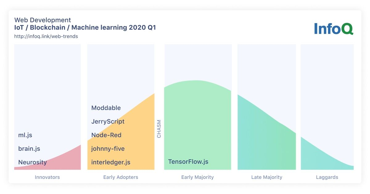 InfoQ Web Development Trends IoT, Blockchain, and Machine Learning