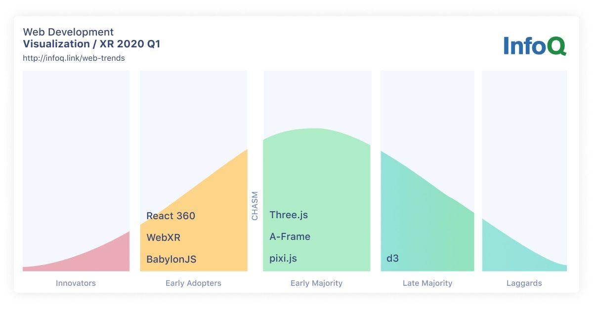 InfoQ Web Development Trends Data Visualization and XR