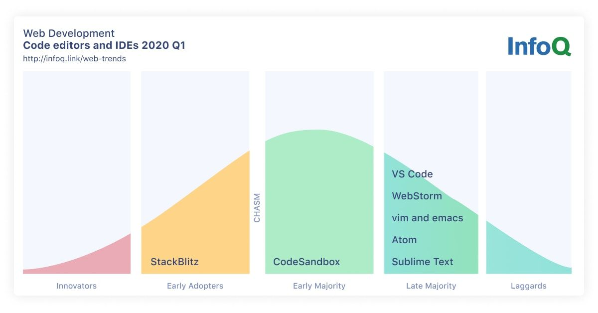 InfoQ Web Development Trends Code Editors and IDEs