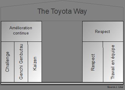 Figure 1 - Le Toyota Way