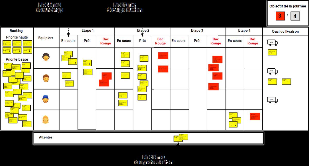 Figure 6 - Voir les problèmes de flux