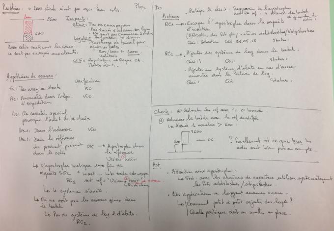 Figure 7 - Exemple de PDCA