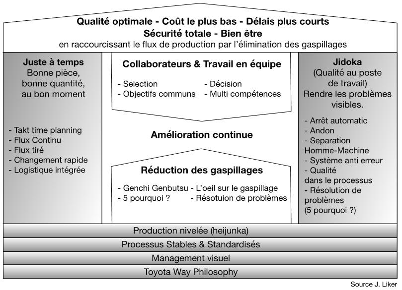 Figure 2 - Le Toyota Production System