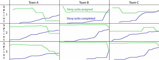 Small multiple chart: three teams, three sprints