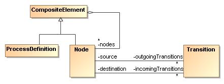 PVM UML Classes