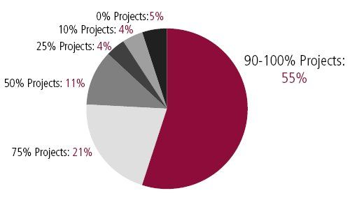 Percentage of Agile Proects that Succeed