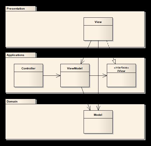 Model-View-ViewModel Pattern