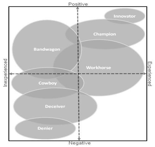 Agile personality types matrix