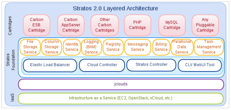 Stratos 2.0 Layered Architecture