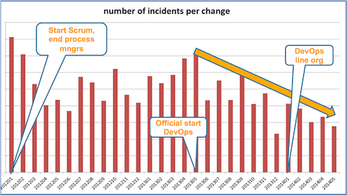 Incidents per change