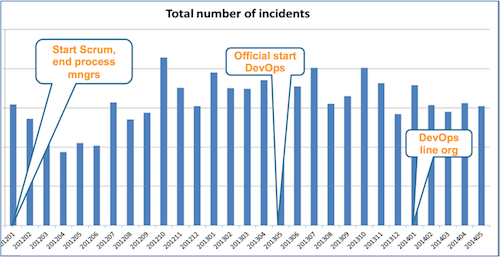 Number of Incidents