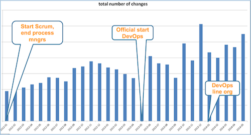 Number of changes increased