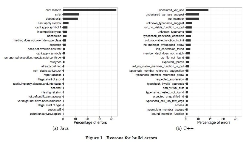 Figure 1 - Build Errors
