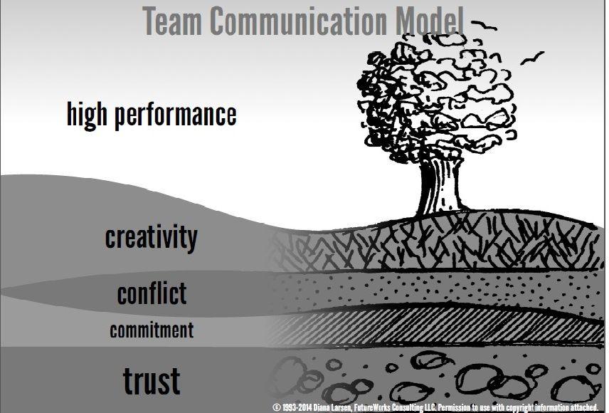 Team Communication Model