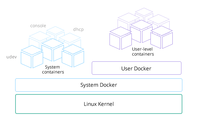 RancherOS architecture (credit: Rancher Labs)