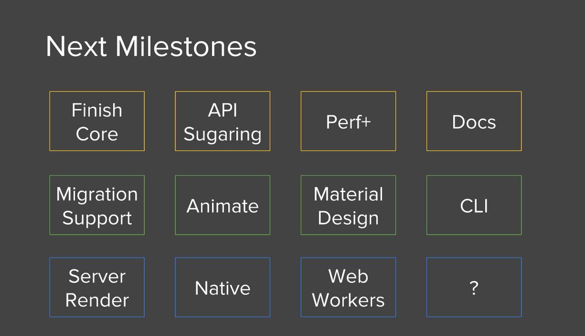 angular 2 2015 roadmap