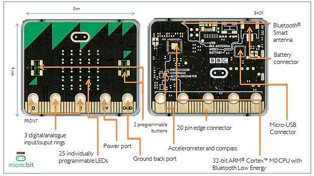 BBC MicroBit schematics from the BBC Media Centre