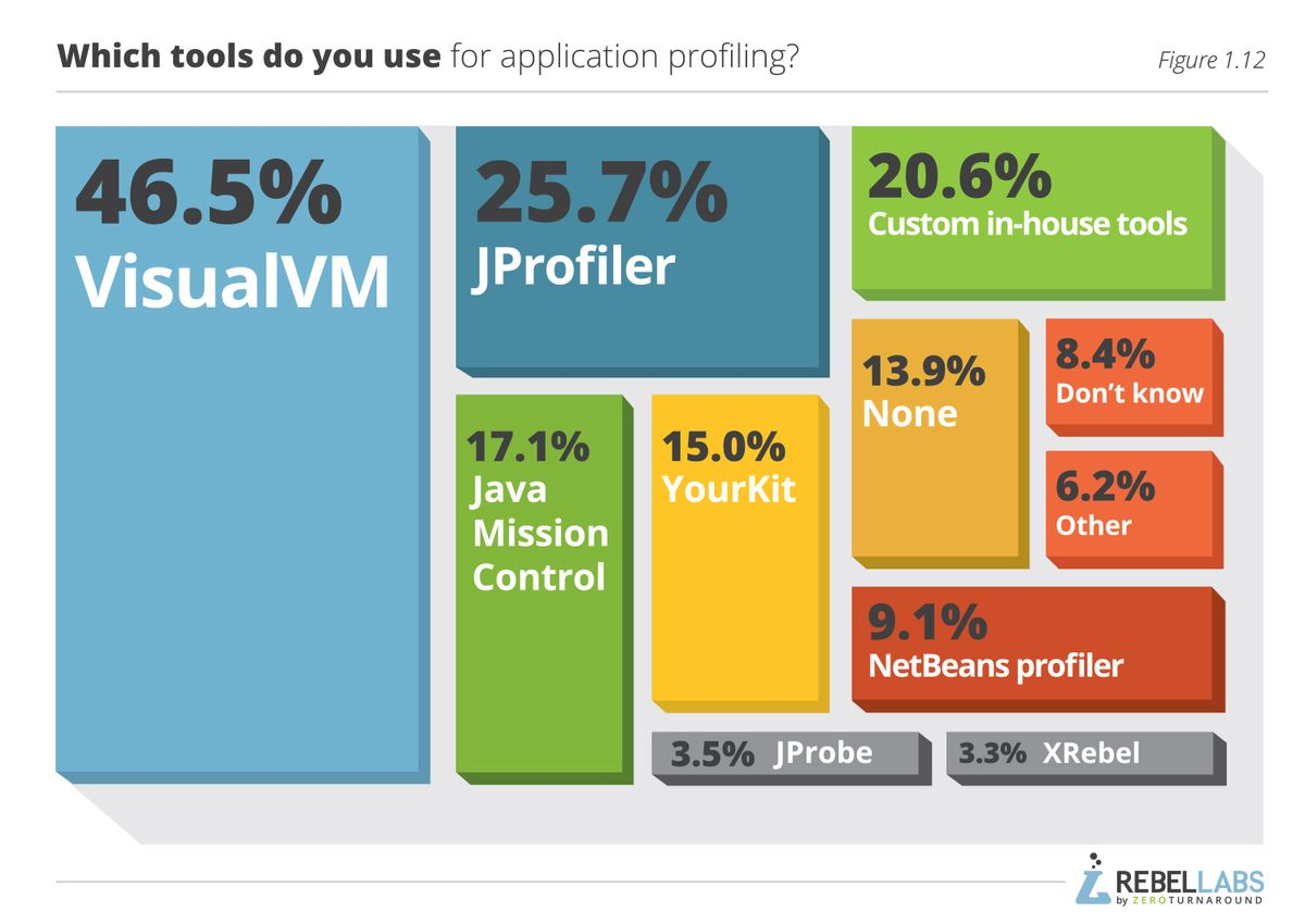 Tools for Application Profiling