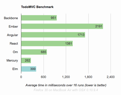 Bar Graph of Runtime Speeds for TodoMVC app in various languages. Shows Elm as very performant.