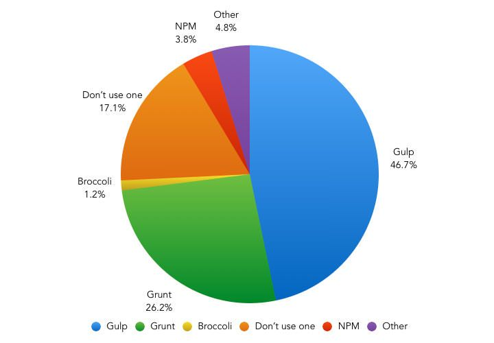 pie chart showing gulp usage at over 50%