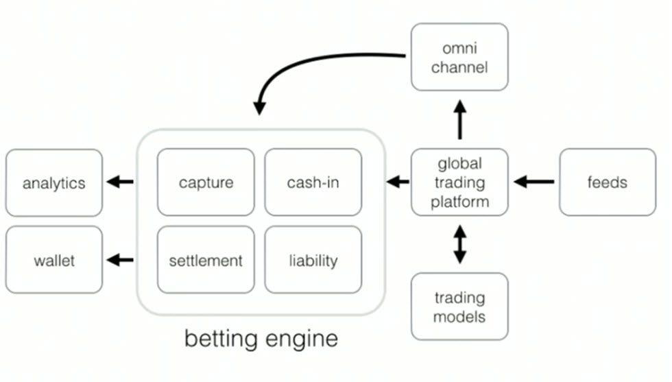 William Hill Betting Engine Architecture