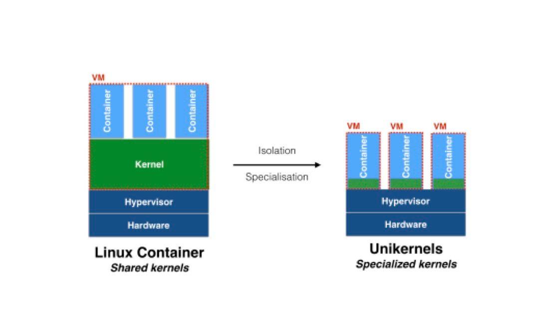 Shared Kernel vs Unikernel