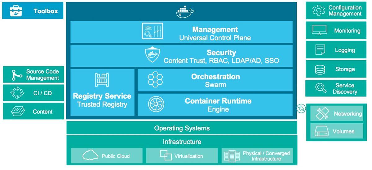 Docker Datacenter Toolchain