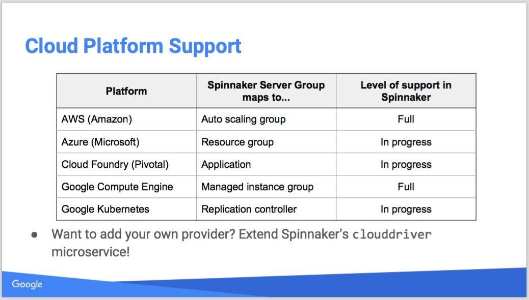 Spinnaker supported cloud platforms