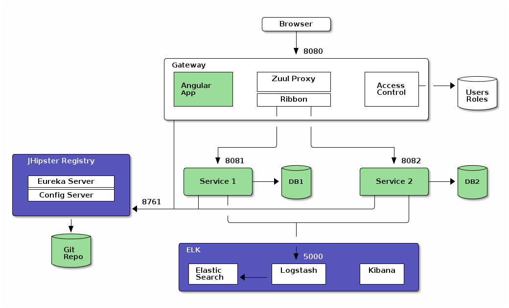 JHipster Microservices Architecture