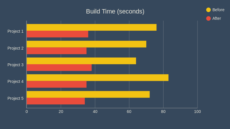 Hubspot Build Times Graph