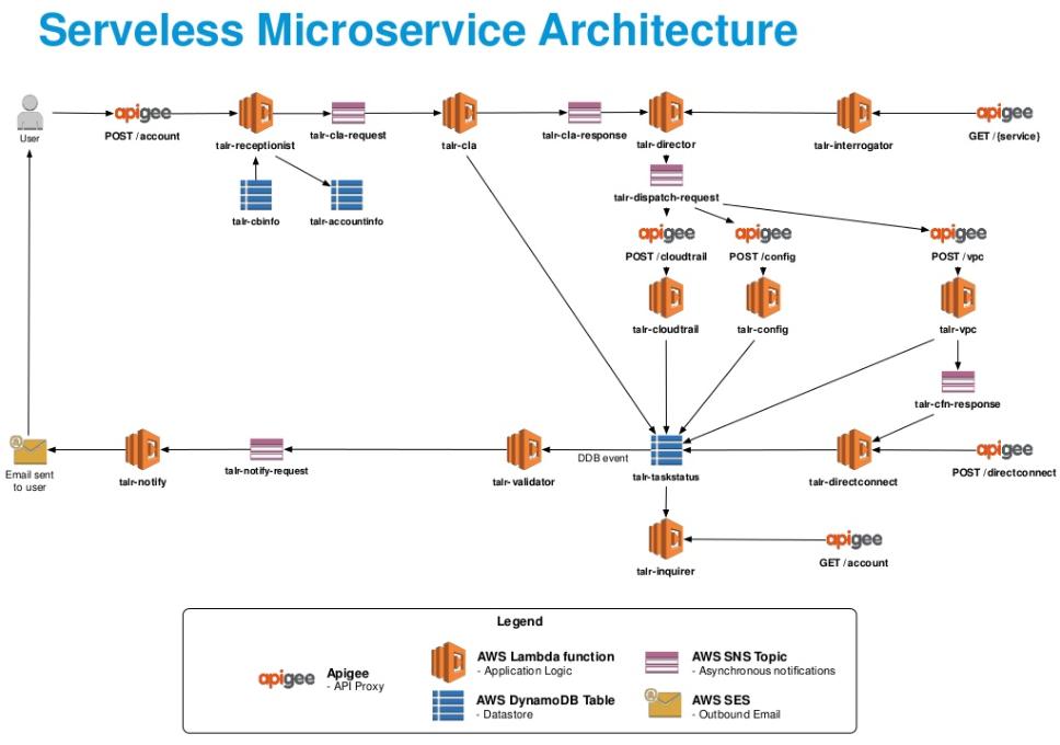 serverless-microservice-arch