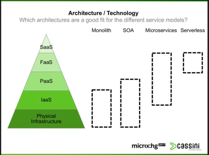 Architecture / Technology as a service models
