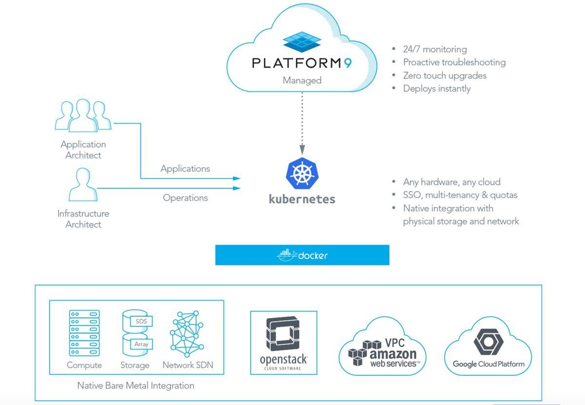 Platform9 Managed Kubernetes