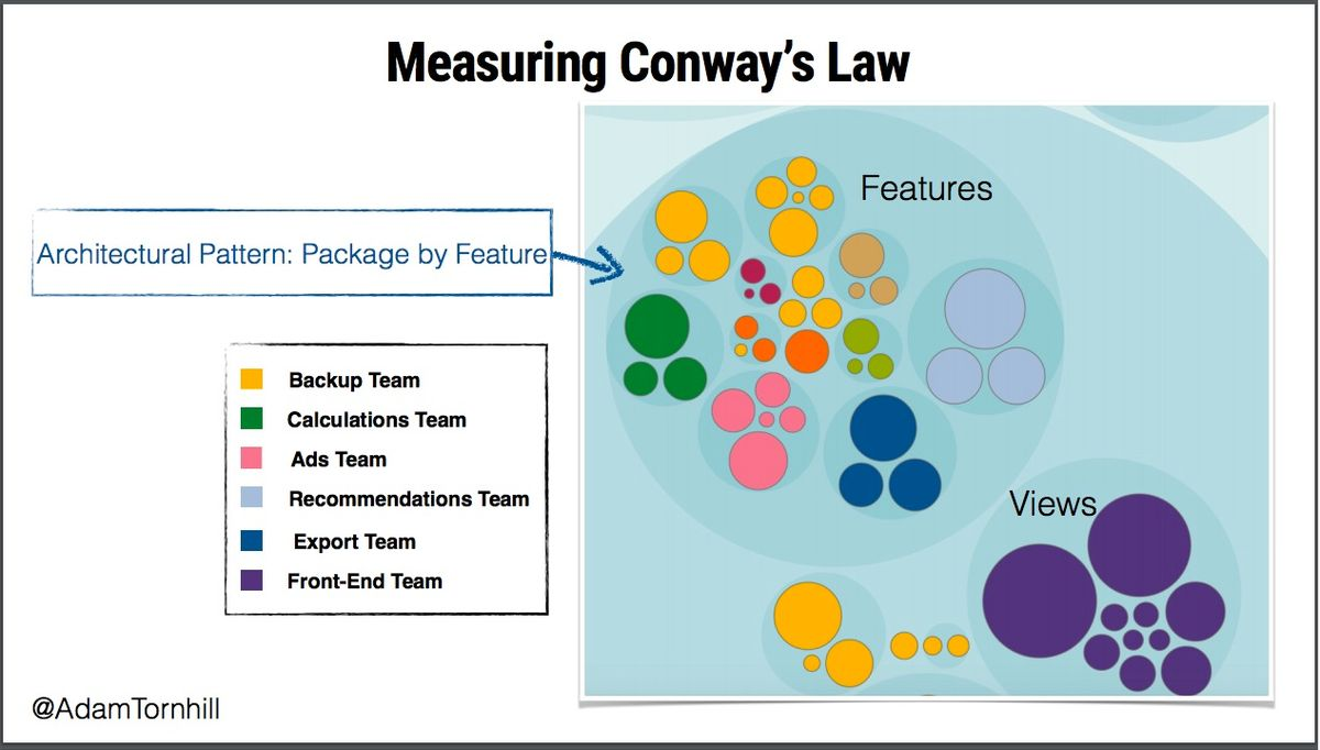 Tornhill, measuring Conway's Law