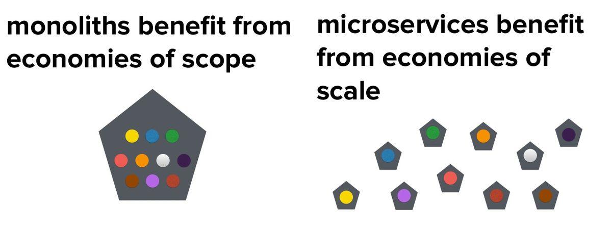 Monoliths benefit from economies of scope