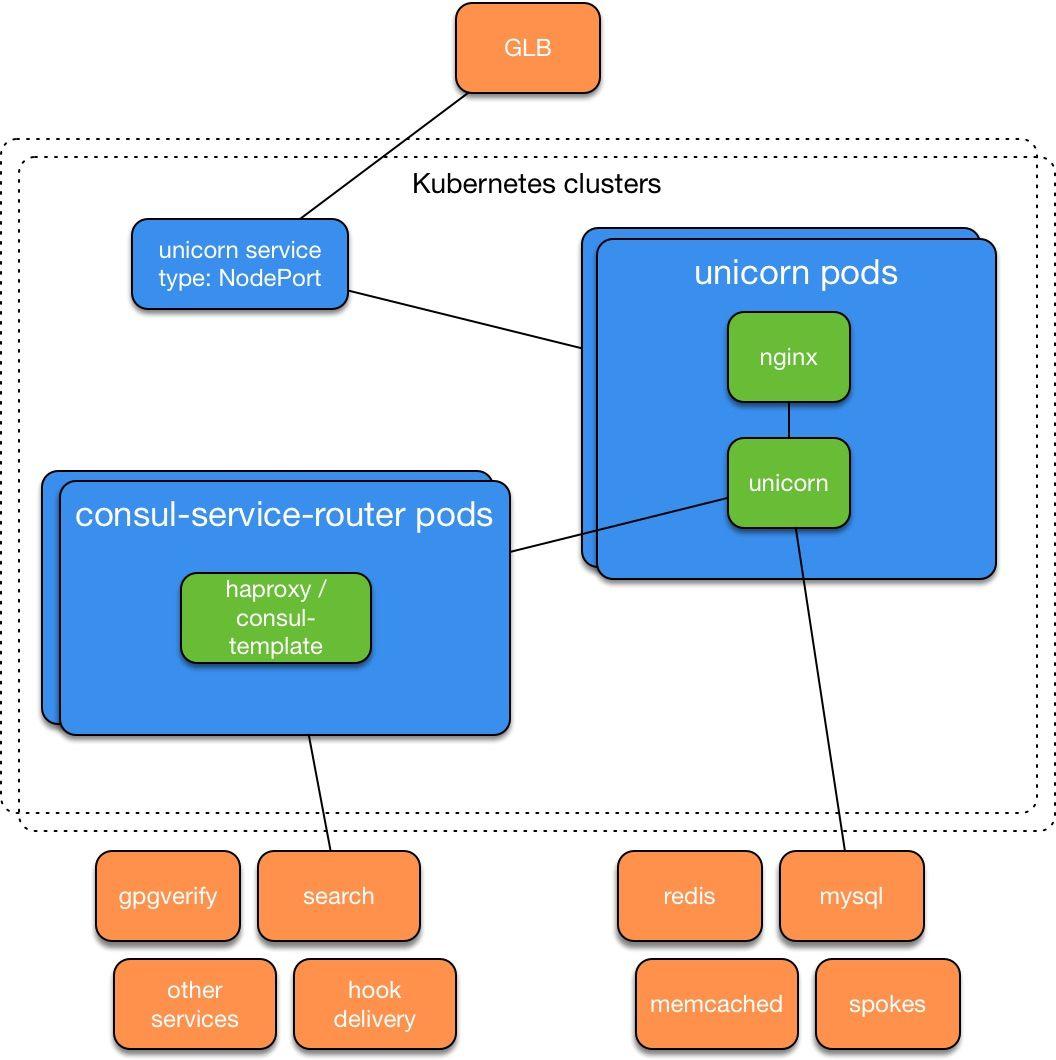 GitHub running Kubernetes