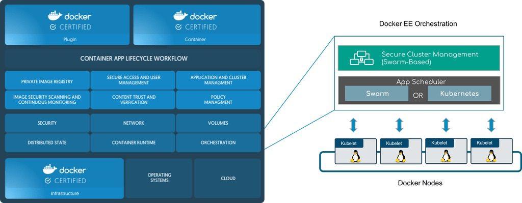 Kubernetes integration with Docker –architecture
