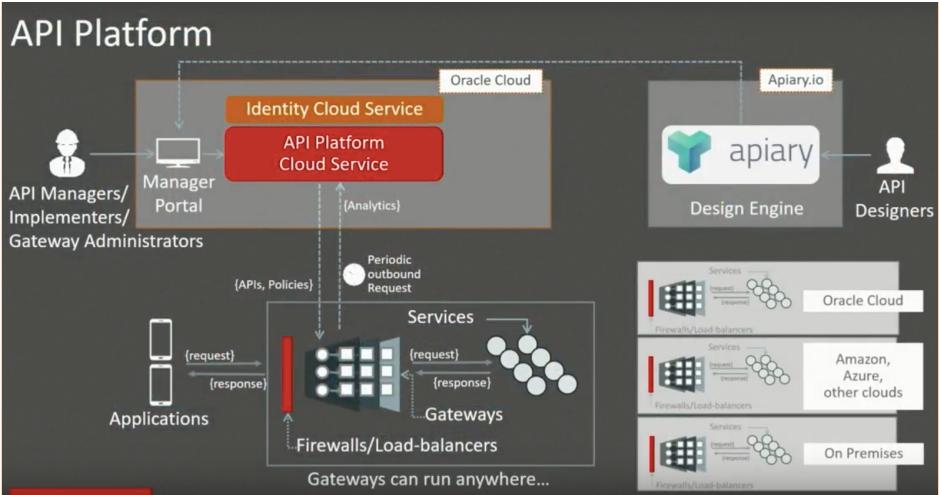 API Platform diagram